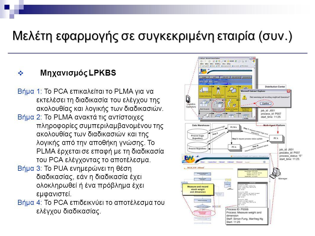  Μηχανισμός LPKBS Βήμα 1: To PCA επικαλείται το PLMA για να εκτελέσει τη διαδικασία του ελέγχου της ακολουθίας και λογικής των διαδικασιών. Βήμα 2: Τ