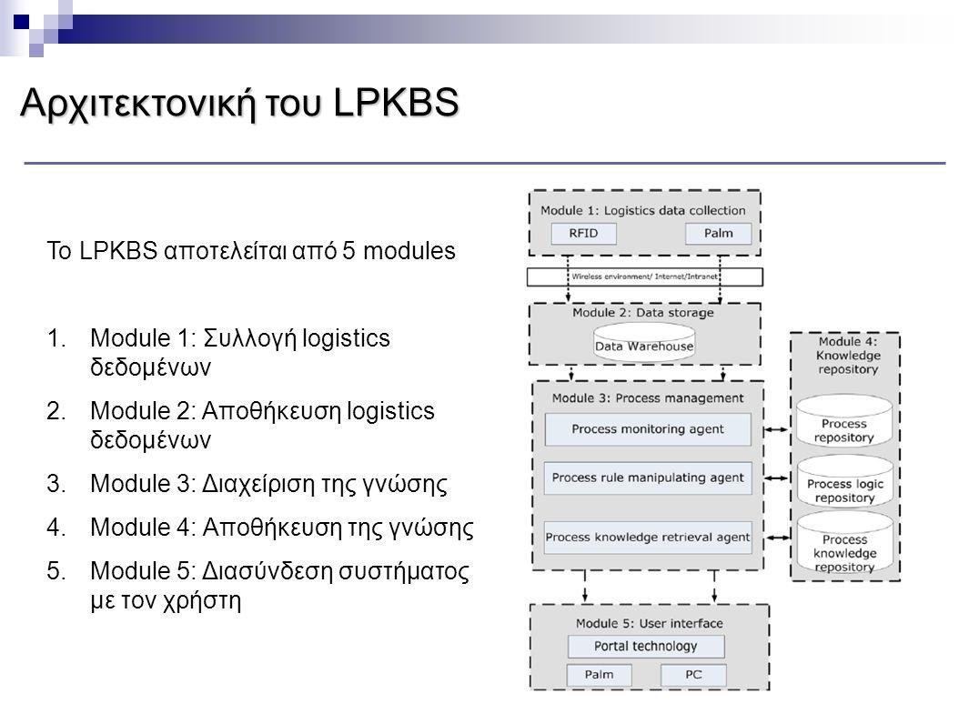 Αρχιτεκτονική του LPKBS Το LPKBS αποτελείται από 5 modules 1.Module 1: Συλλογή logistics δεδομένων 2.Module 2: Αποθήκευση logistics δεδομένων 3.Module