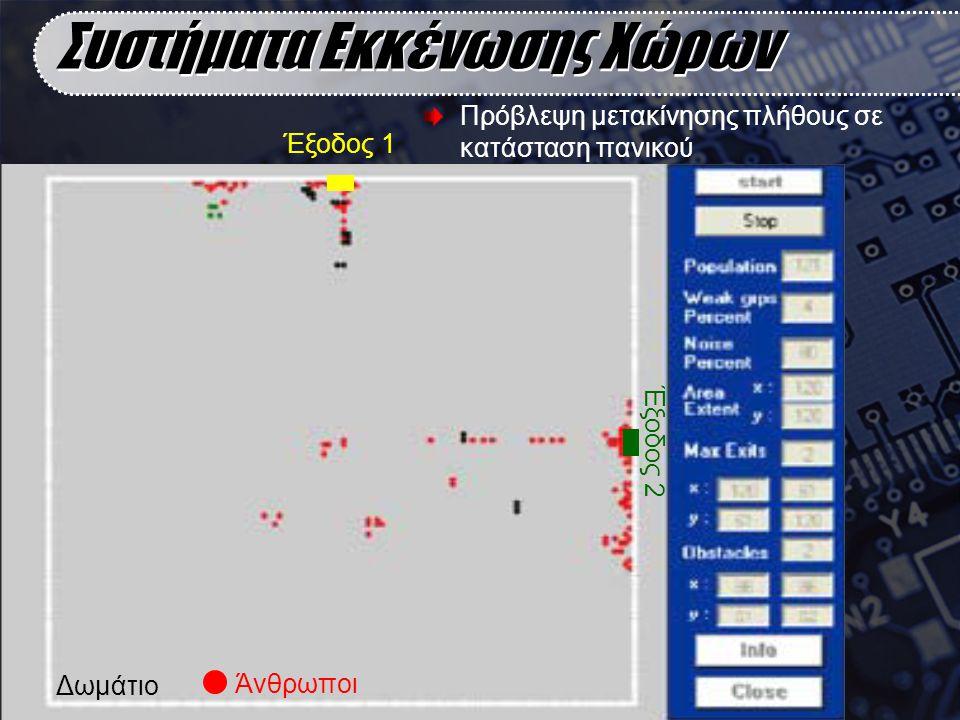 Συστήματα Εκκένωσης Χώρων Έξοδος 1 Έξοδος 2 Δωμάτιο Άνθρωποι Πρόβλεψη μετακίνησης πλήθους σε κατάσταση πανικού