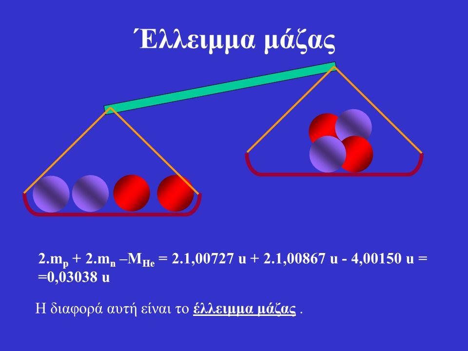 Δηλαδή αν διαλύσουμε τον πυρήνα : Η μάζα μεγαλώνει. Πως όμως εξηγείται αυτό ; Τα νουκλεόνια συγκρατούνται με ισχυρές πυρηνικές δυνάμεις. Για να τ' απο