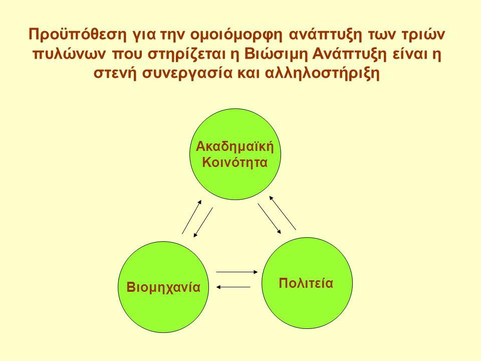 Ακαδημαϊκή Κοινότητα Πολιτεία Βιομηχανία Προϋπόθεση για την ομοιόμορφη ανάπτυξη των τριών πυλώνων που στηρίζεται η Βιώσιμη Ανάπτυξη είναι η στενή συνε