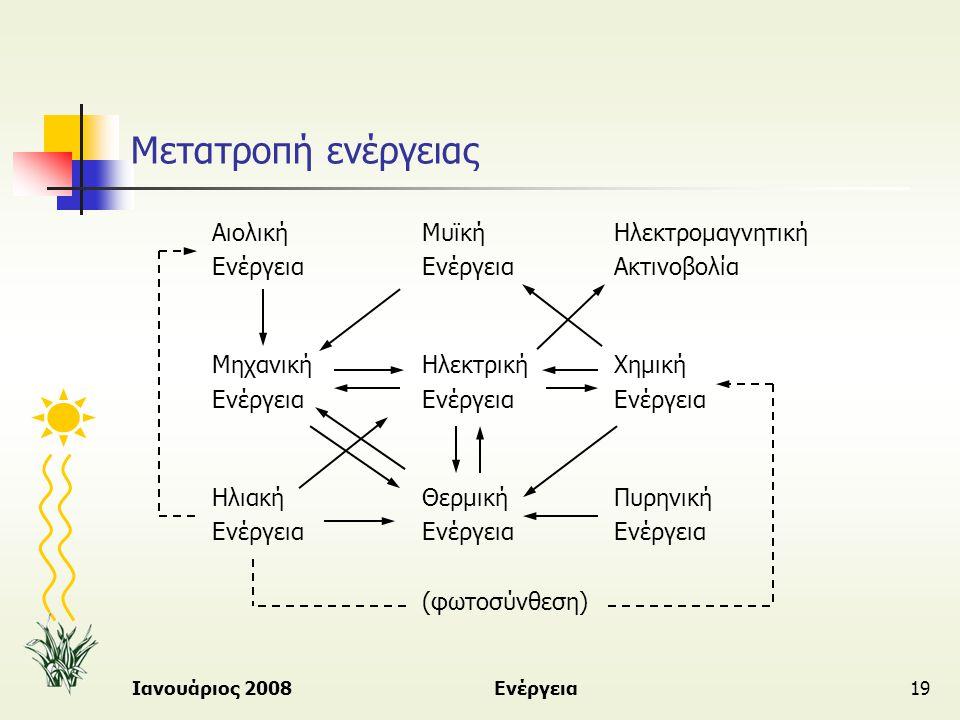Ιανουάριος 2008Ενέργεια19 Μετατροπή ενέργειας ΑιολικήΜυϊκήΗλεκτρομαγνητική ΕνέργειαΕνέργειαΑκτινοβολία ΜηχανικήΗλεκτρικήΧημική ΕνέργειαΕνέργειαΕνέργει