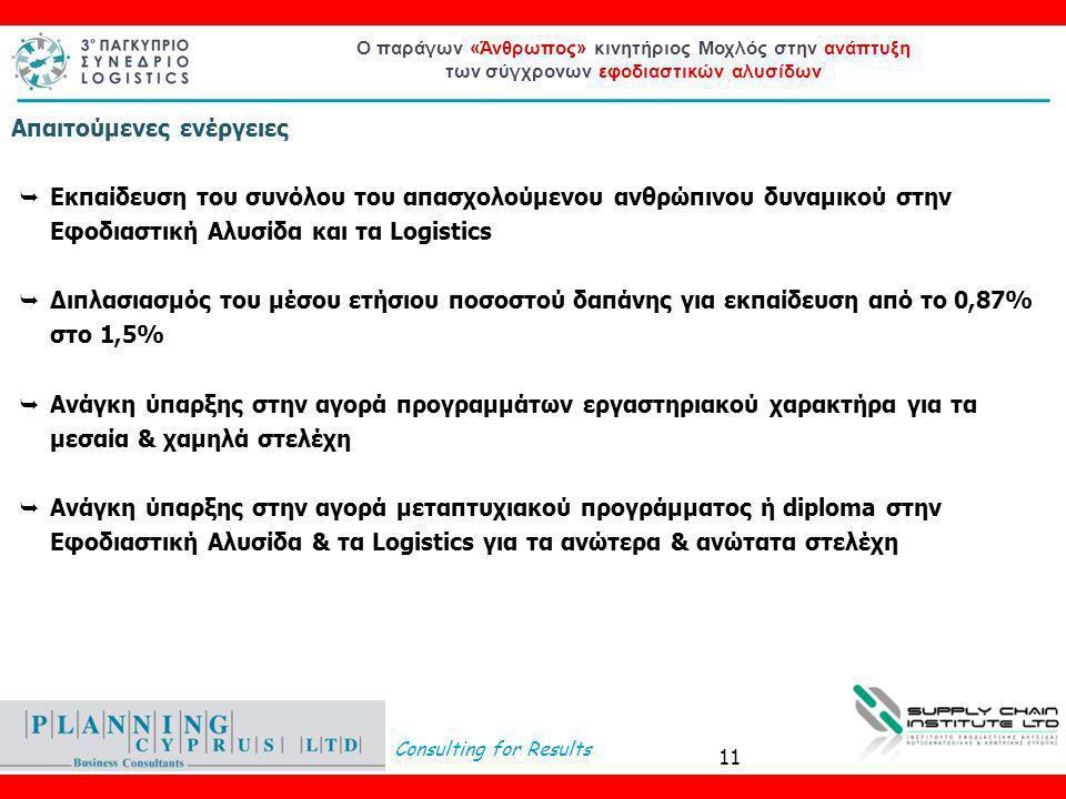 Consulting for Results Ο παράγων «Άνθρωπος» κινητήριος Μοχλός στην ανάπτυξη των σύγχρονων εφοδιαστικών αλυσίδων  Εκπαίδευση του συνόλου του απασχολούμενου ανθρώπινου δυναμικού στην Εφοδιαστική Αλυσίδα και τα Logistics  Διπλασιασμός του μέσου ετήσιου ποσοστού δαπάνης για εκπαίδευση από το 0,87% στο 1,5%  Ανάγκη ύπαρξης στην αγορά προγραμμάτων εργαστηριακού χαρακτήρα για τα μεσαία & χαμηλά στελέχη  Ανάγκη ύπαρξης στην αγορά μεταπτυχιακού προγράμματος ή diploma στην Εφοδιαστική Αλυσίδα & τα Logistics για τα ανώτερα & ανώτατα στελέχη Απαιτούμενες ενέργειες 11