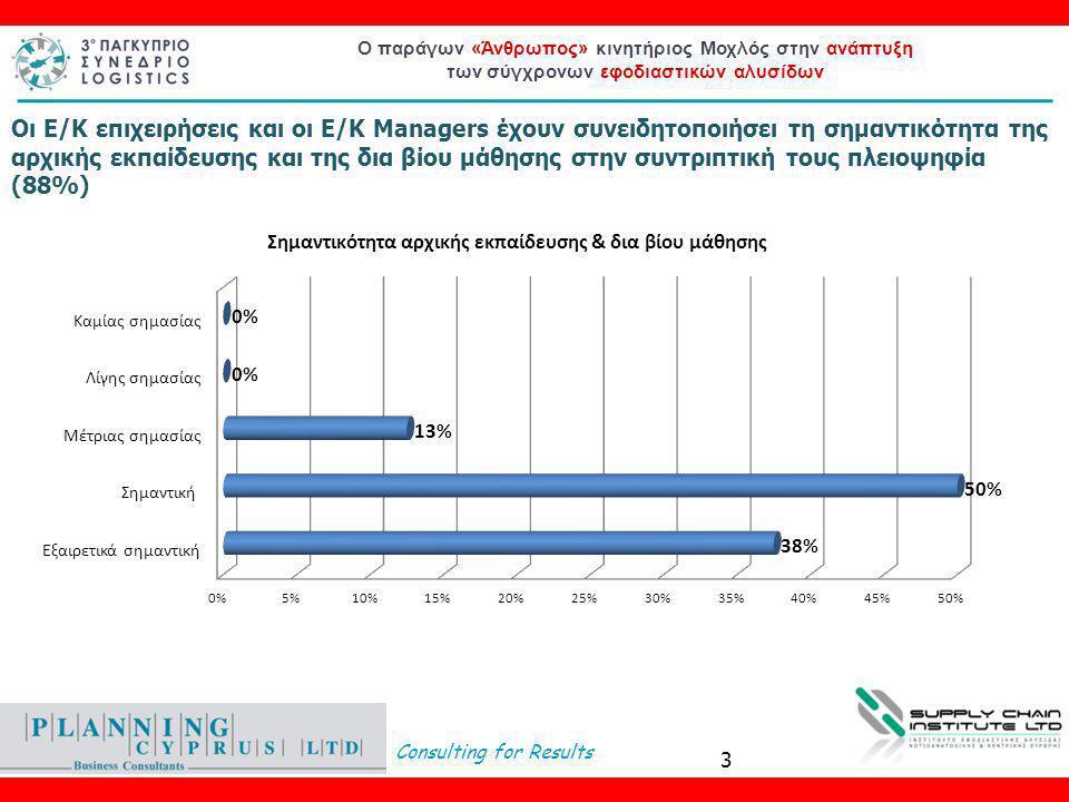 Consulting for Results Ο παράγων «Άνθρωπος» κινητήριος Μοχλός στην ανάπτυξη των σύγχρονων εφοδιαστικών αλυσίδων Οι Ε/Κ επιχειρήσεις και οι Ε/Κ Managers έχουν συνειδητοποιήσει τη σημαντικότητα της αρχικής εκπαίδευσης και της δια βίου μάθησης στην συντριπτική τους πλειοψηφία (88%) 3