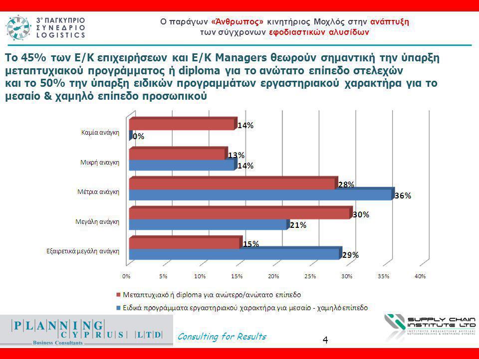Consulting for Results Ο παράγων «Άνθρωπος» κινητήριος Μοχλός στην ανάπτυξη των σύγχρονων εφοδιαστικών αλυσίδων Το 45% των Ε/Κ επιχειρήσεων και Ε/Κ Managers θεωρούν σημαντική την ύπαρξη μεταπτυχιακού προγράμματος ή diploma για το ανώτατο επίπεδο στελεχών και το 50% την ύπαρξη ειδικών προγραμμάτων εργαστηριακού χαρακτήρα για το μεσαίο & χαμηλό επίπεδο προσωπικού 4