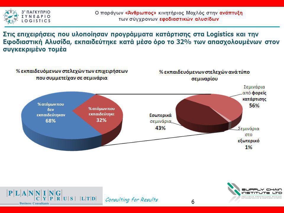 Consulting for Results Ο παράγων «Άνθρωπος» κινητήριος Μοχλός στην ανάπτυξη των σύγχρονων εφοδιαστικών αλυσίδων Στις επιχειρήσεις που υλοποίησαν προγράμματα κατάρτισης στα Logistics και την Εφοδιαστική Αλυσίδα, εκπαιδεύτηκε κατά μέσο όρο το 32% των απασχολουμένων στον συγκεκριμένο τομέα 6