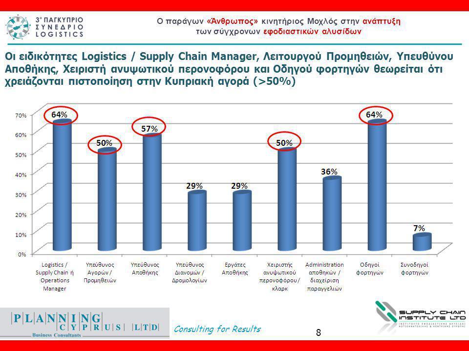 Consulting for Results Ο παράγων «Άνθρωπος» κινητήριος Μοχλός στην ανάπτυξη των σύγχρονων εφοδιαστικών αλυσίδων  Οι Ε/Κ επιχειρήσεις και οι Ε/Κ Managers έχουν συνειδητοποιήσει τη σημαντικότητα της αρχικής εκπαίδευσης και της δια βίου μάθησης στην συντριπτική τους πλειοψηφία (88%)  Δυστυχώς μόνο το 37% των επιχειρήσεων συμμετείχαν ή υλοποίησαν εκπαιδευτικά προγράμματα  Το 32% των στελεχών από τις εταιρείες που συμμετείχαν σε εκπαιδευτικά προγράμματα εκπαιδεύτηκαν (32%*38%=12% του συνολικού αριθμού)  Εξαιρετικά χαμηλό κρίνεται το 0,87% του συνολικού budget του προσωπικού της Εφοδιαστικής αλυσίδας που δαπανάται προς σκοπούς εκπαίδευσης Πορίσματα έρευνας 9