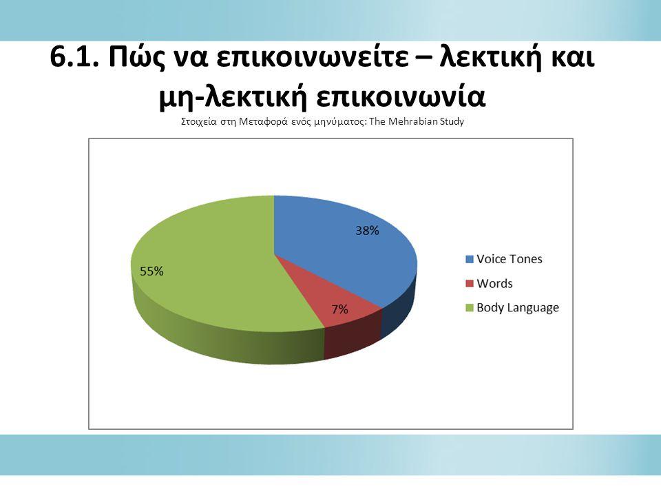 6.1. Πώς να επικοινωνείτε – λεκτική και μη-λεκτική επικοινωνία Στοιχεία στη Μεταφορά ενός μηνύματος: The Mehrabian Study