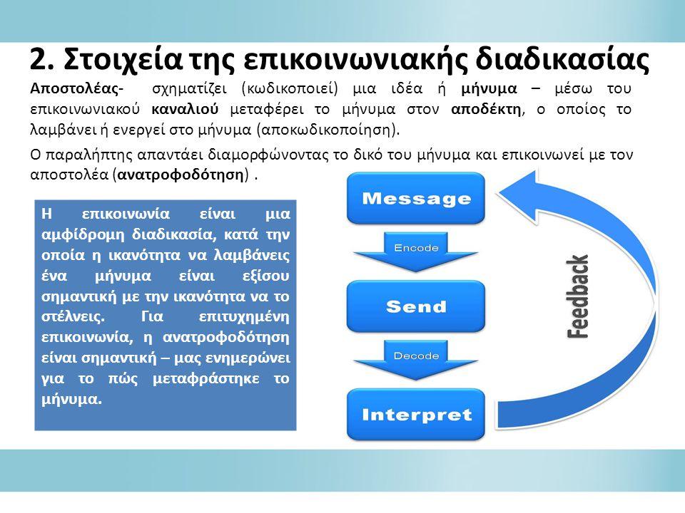 2. Στοιχεία της επικοινωνιακής διαδικασίας Αποστολέας- σχηματίζει (κωδικοποιεί) μια ιδέα ή μήνυμα – μέσω του επικοινωνιακού καναλιού μεταφέρει το μήνυ