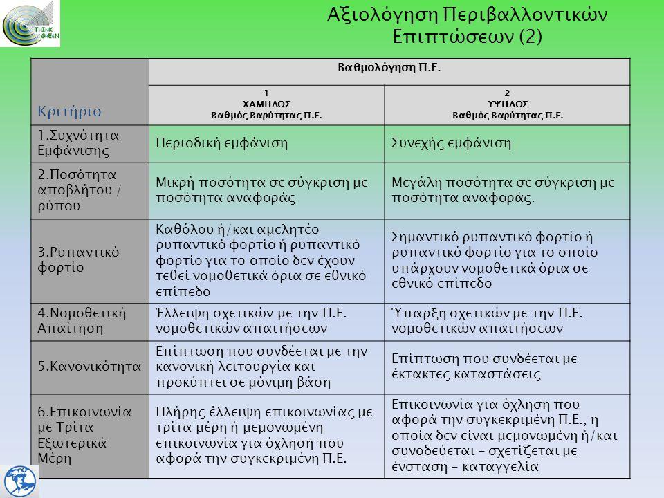 Κριτήριο Βαθμολόγηση Π.Ε.1 ΧΑΜΗΛΟΣ Βαθμός Βαρύτητας Π.Ε.