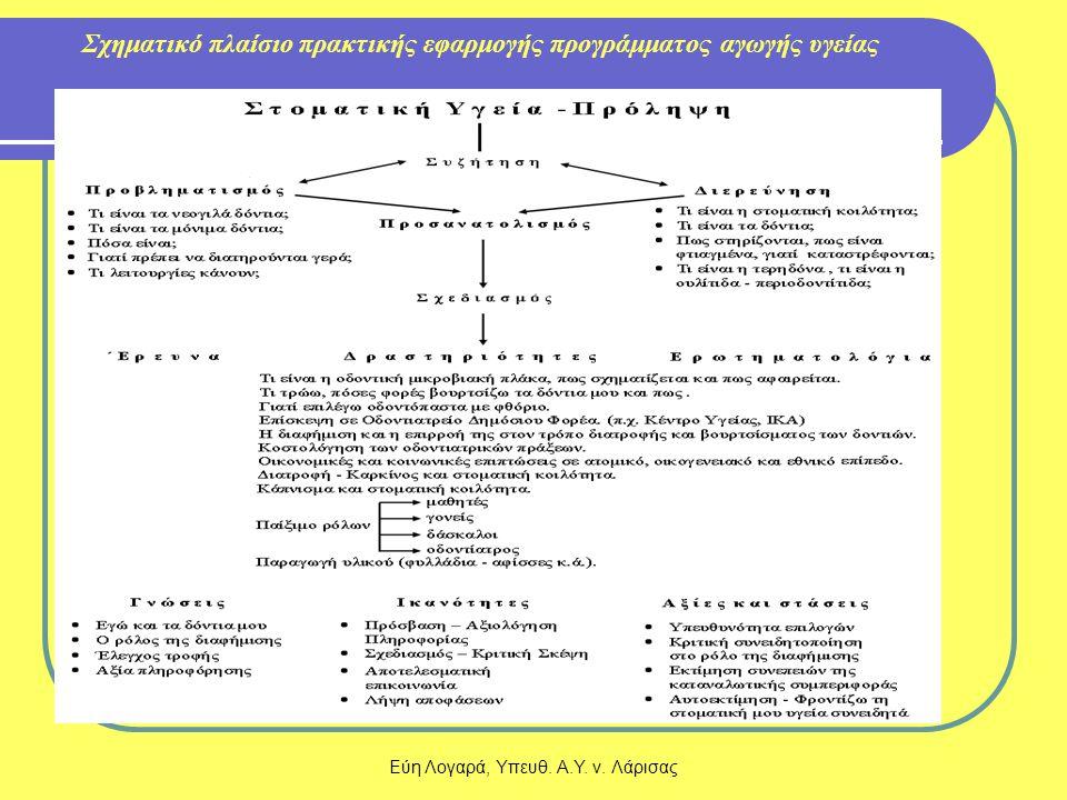 Εύη Λογαρά, Υπευθ. Α.Υ. ν. Λάρισας Σχηματικό πλαίσιο πρακτικής εφαρμογής προγράμματος αγωγής υγείας