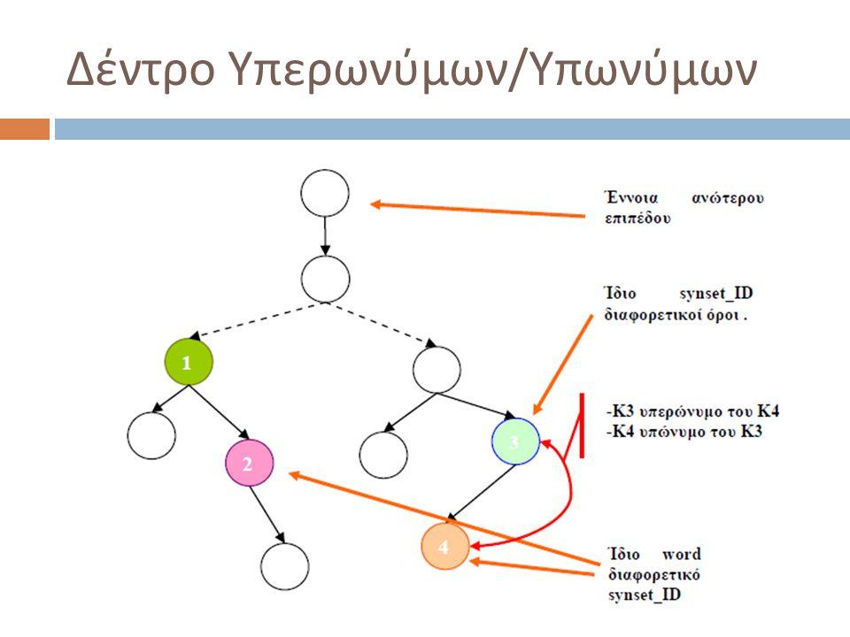 Δέντρο Υπερωνύμων / Υπωνύμων