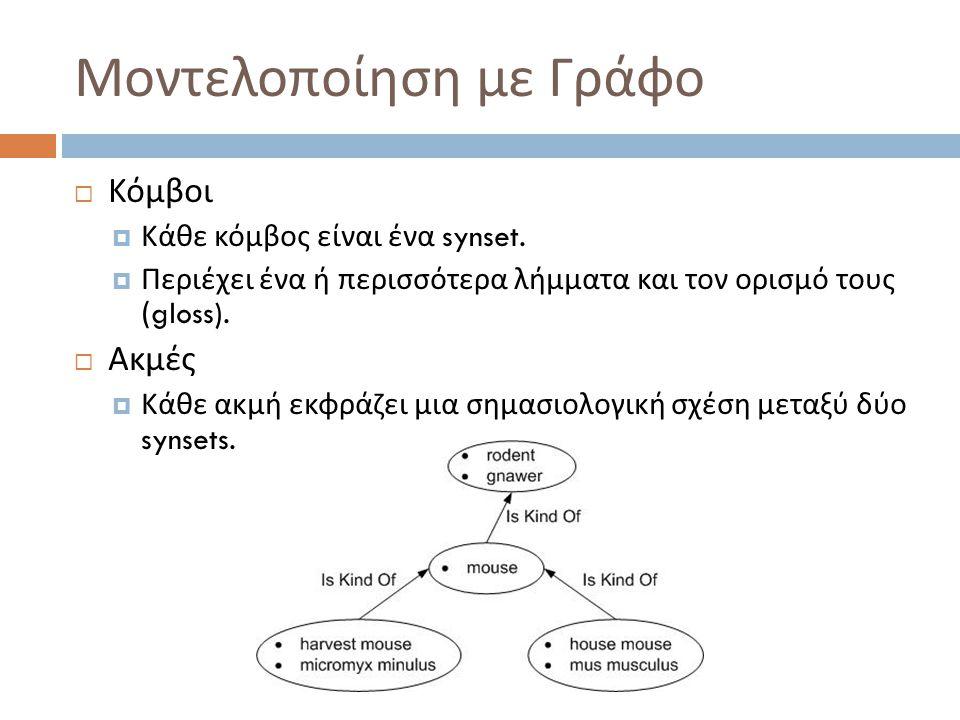 Μοντελοποίηση με Γράφο  Κόμβοι  Κάθε κόμβος είναι ένα synset.  Περιέχει ένα ή περισσότερα λήμματα και τον ορισμό τους (gloss).  Ακμές  Κάθε ακμή