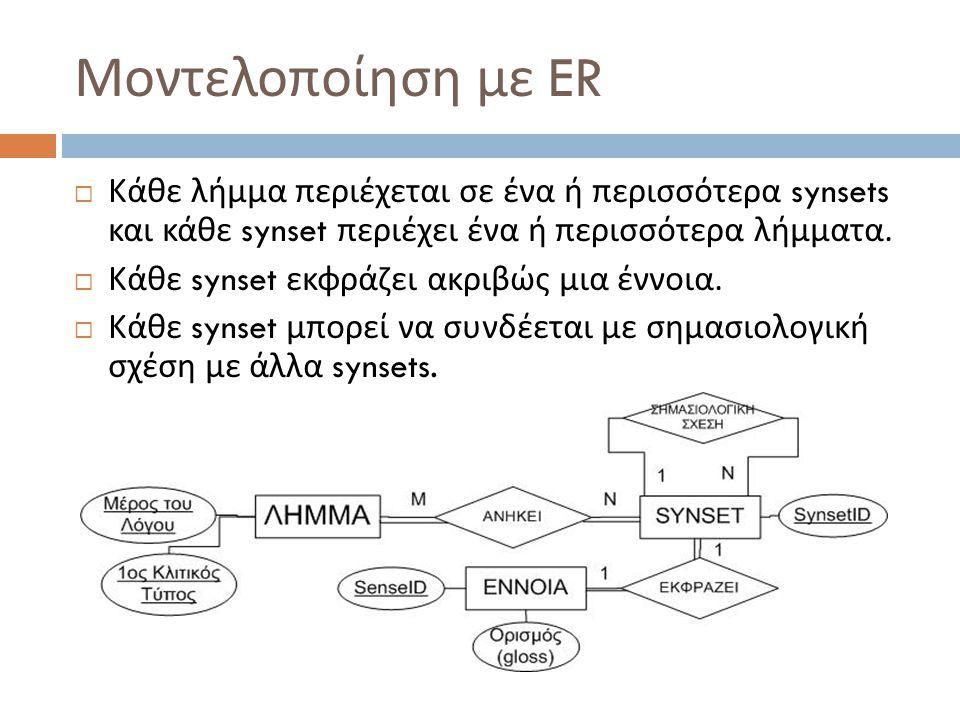 Μοντελοποίηση με ER  Κάθε λήμμα περιέχεται σε ένα ή περισσότερα synsets και κάθε synset περιέχει ένα ή περισσότερα λήμματα.  Κάθε synset εκφράζει ακ