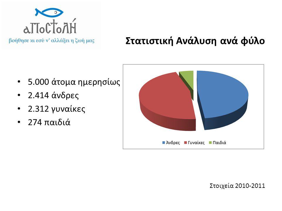 Στατιστική Ανάλυση ανά φύλο • 5.000 άτομα ημερησίως • 2.414 άνδρες • 2.312 γυναίκες • 274 παιδιά Στοιχεία 2010-2011
