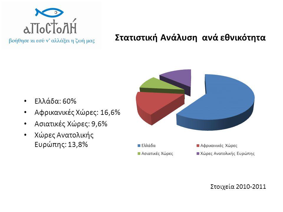 Στατιστική Ανάλυση ανά εθνικότητα • Ελλάδα: 60% • Αφρικανικές Χώρες: 16,6% • Ασιατικές Χώρες: 9,6% • Χώρες Ανατολικής Ευρώπης: 13,8% Στοιχεία 2010-2011