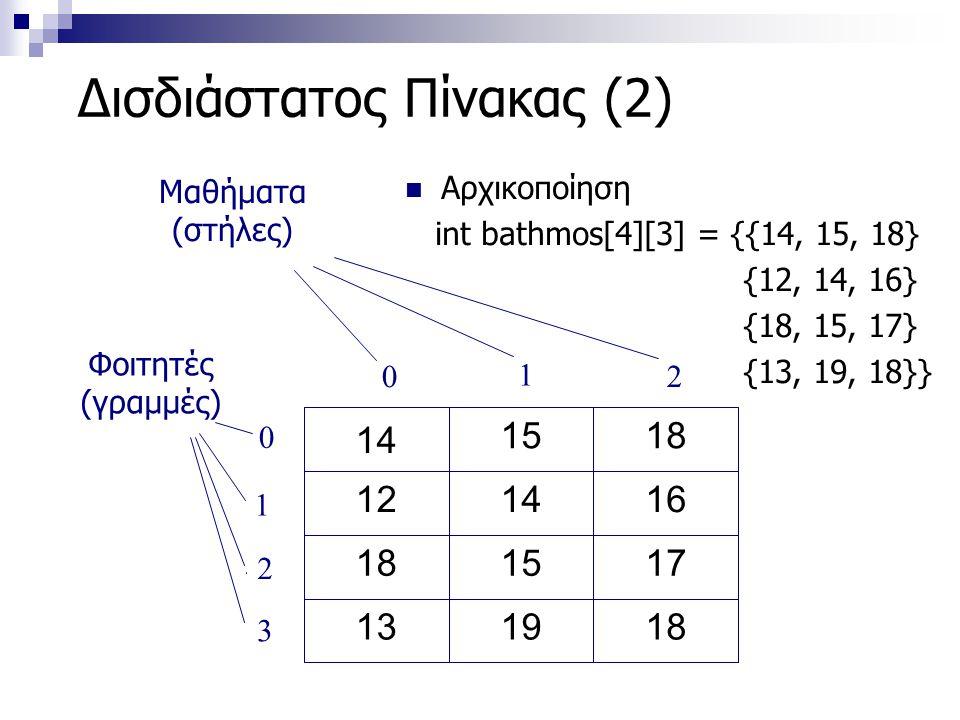 Δισδιάστατος Πίνακας (2)  Αρχικοποίηση int bathmos[4][3] = {{14, 15, 18} {12, 14, 16} {18, 15, 17} {13, 19, 18}} 181913 171518 161412 1815 14 0 1 2 0