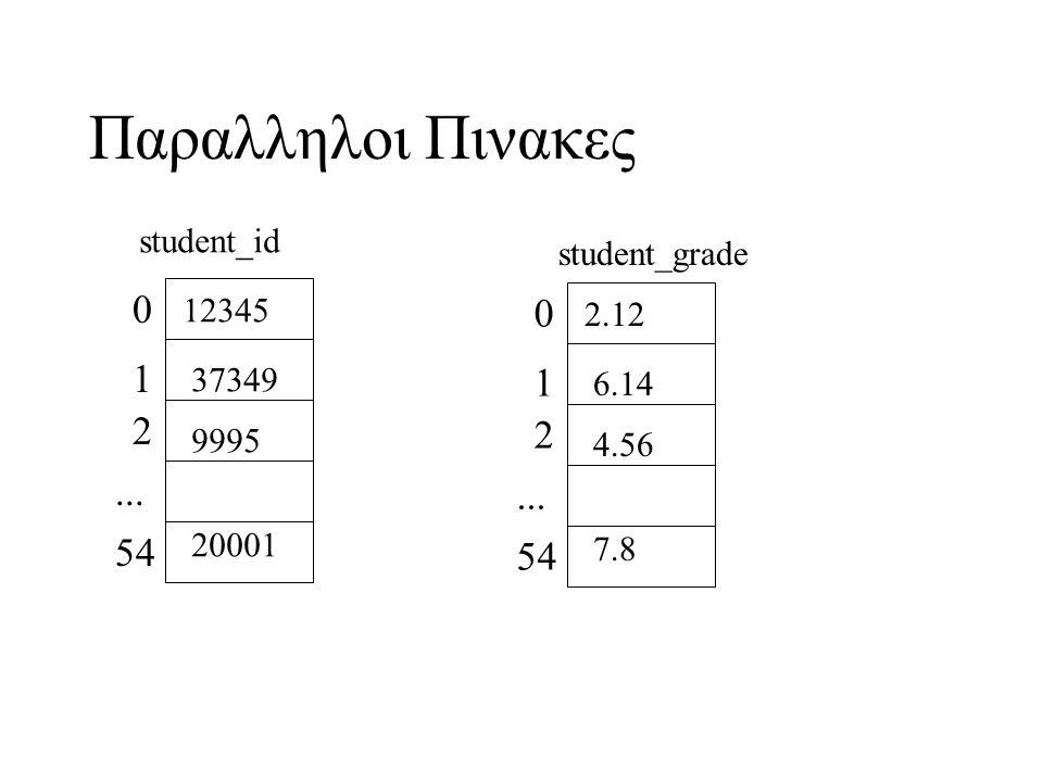 Παραλληλοι Πινακες 0 1 2... 54 12345 37349 9995 20001 0 1 2... 54 2.12 6.14 4.56 7.8 student_id student_grade