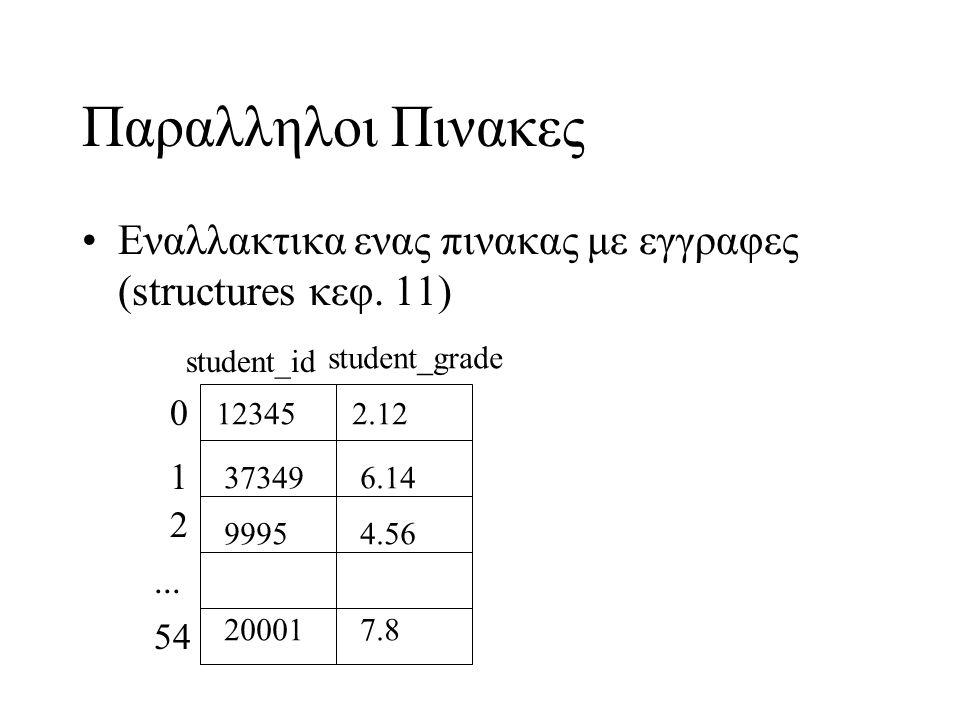 Παραλληλοι Πινακες •Eναλλακτικα ενας πινακας με εγγραφες (structures κεφ. 11) 0 1 2... 54 12345 37349 9995 20001 2.12 6.14 4.56 7.8 student_id student