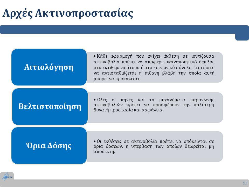 12 Κάθε εφαρμογή που ενέχει έκθεση σε ιοντίζουσα ακτινοβολία πρέπει να αποφέρει ικανοποιητικό όφελος στα εκτιθέμενα άτομα ή στο κοινωνικό σύνολο, έτσι