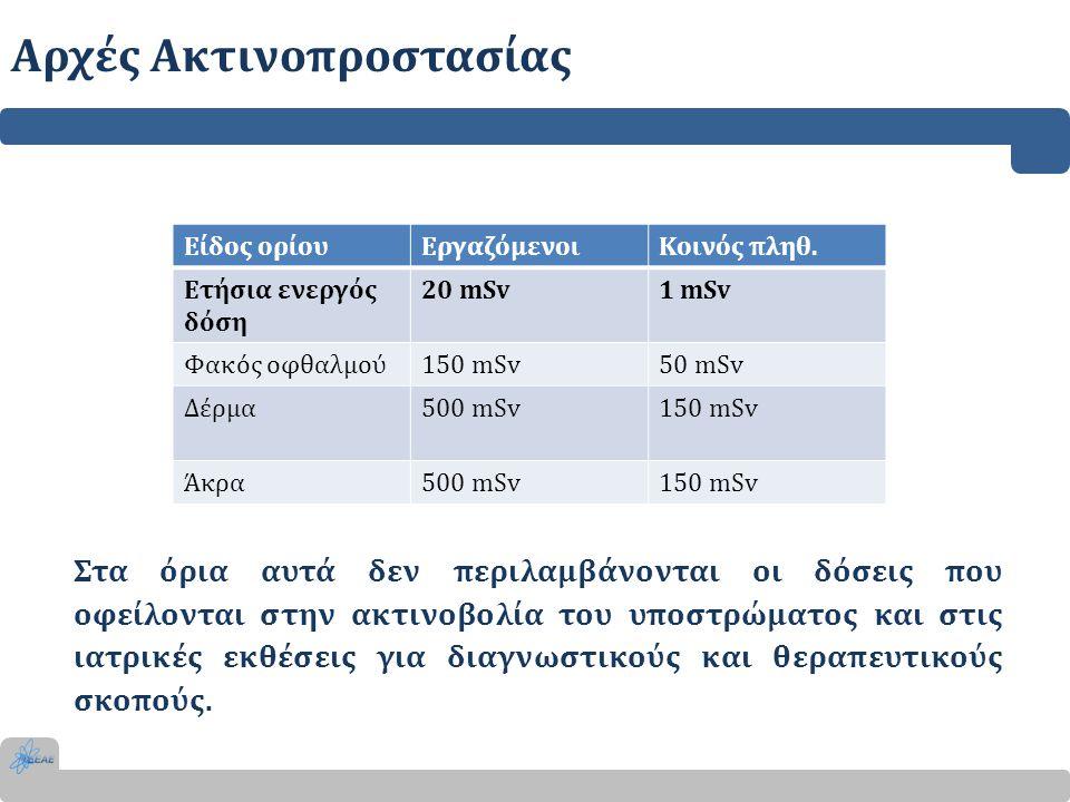 Αρχές Ακτινοπροστασίας Είδος ορίουΕργαζόμενοιΚοινός πληθ. Ετήσια ενεργός δόση 20 mSv1 mSv Φακός οφθαλμού150 mSv50 mSv Δέρμα500 mSv150 mSv Άκρα500 mSv1
