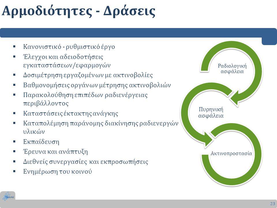 Αρμοδιότητες - Δράσεις 23  Κανονιστικό - ρυθμιστικό έργο  Έλεγχοι και αδειοδοτήσεις εγκαταστάσεων/εφαρμογών  Δοσιμέτρηση εργαζομένων με ακτινοβολίε