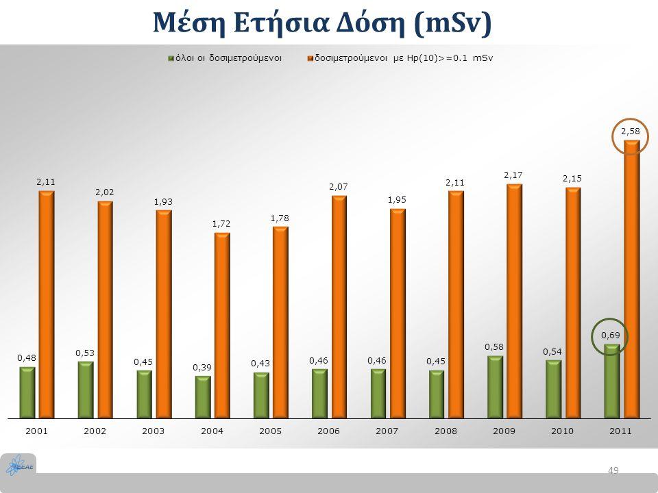 Μέση Ετήσια Δόση (mSv) 49