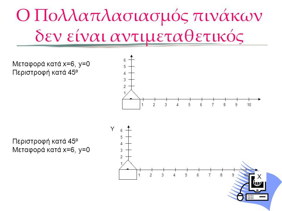 Ο Πολλαπλασιασμός πινάκων δεν είναι αντιμεταθετικός Μεταφορά κατά x=6, y=0 Περιστροφή κατά 45º Μεταφορά κατά x=6, y=0 0 1 1 2 2 3 4 5 6 7 8 9 10 3 4 5