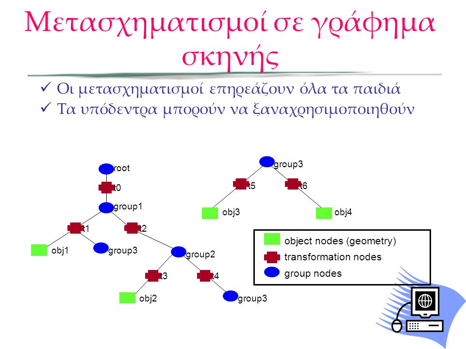  Οι μετασχηματισμοί επηρεάζουν όλα τα παιδιά  Τα υπόδεντρα μπορούν να ξαναχρησιμοποιηθούν object nodes (geometry) transformation nodes group nodes g