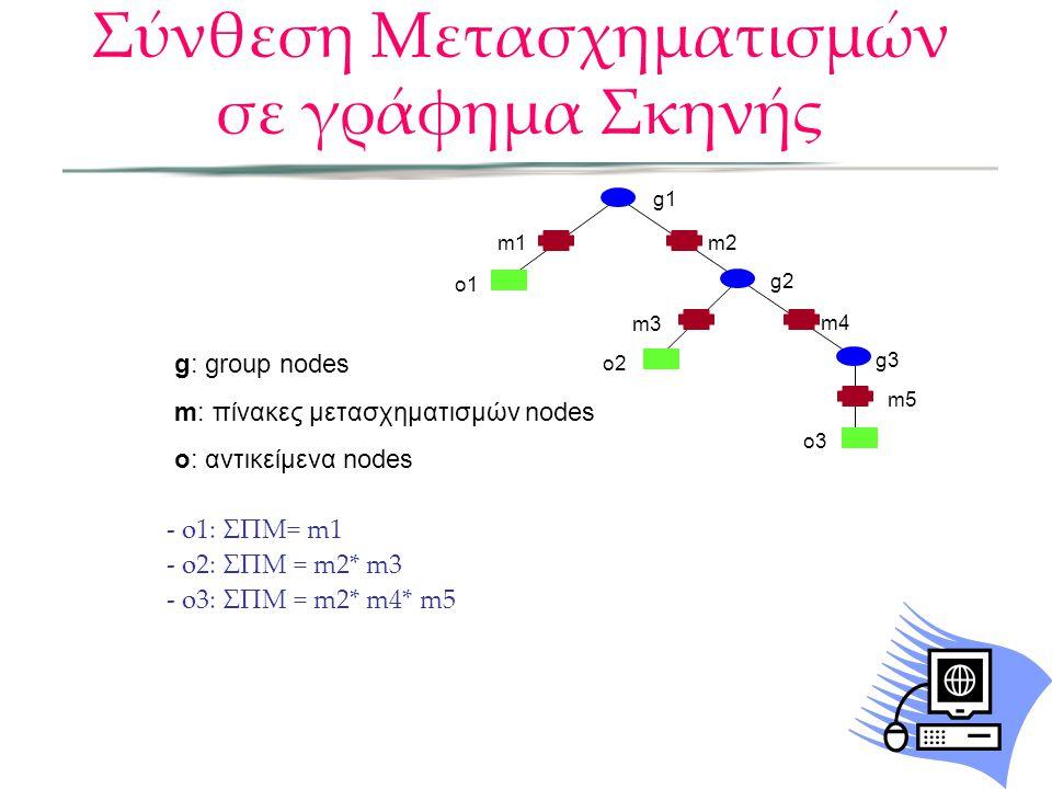 - o1: ΣΠΜ= m1 - o2: ΣΠΜ = m2* m3 - o3: ΣΠΜ = m2* m4* m5 g: group nodes m: πίνακες μετασχηματισμών nodes o: αντικείμενα nodes m5 m1m2 m3 m4 o1 o2 o3 g1
