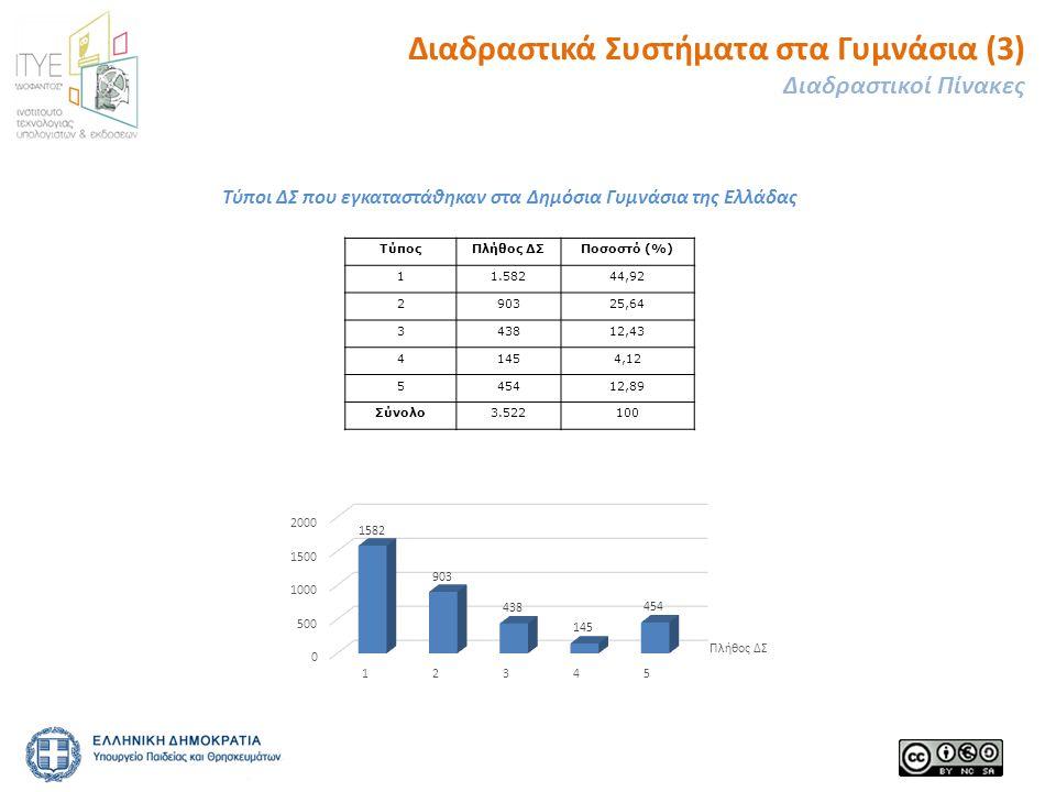 ΤύποςΠλήθος ΔΣΠοσοστό (%) 11.58244,92 290325,64 343812,43 41454,12 545412,89 Σύνολο3.522100 Διαδραστικά Συστήματα στα Γυμνάσια (3) Διαδραστικοί Πίνακες Τύποι ΔΣ που εγκαταστάθηκαν στα Δημόσια Γυμνάσια της Ελλάδας