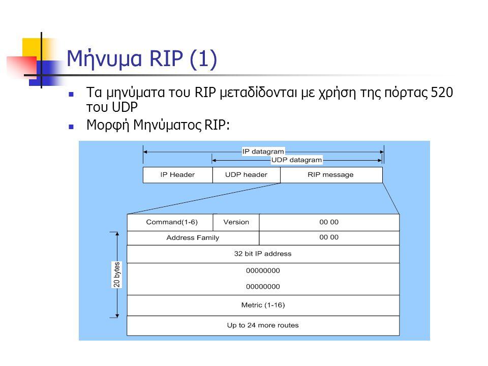 Μήνυμα RIP (1)  Τα μηνύματα του RIP μεταδίδονται με χρήση της πόρτας 520 του UDP  Μορφή Μηνύματος RIP: