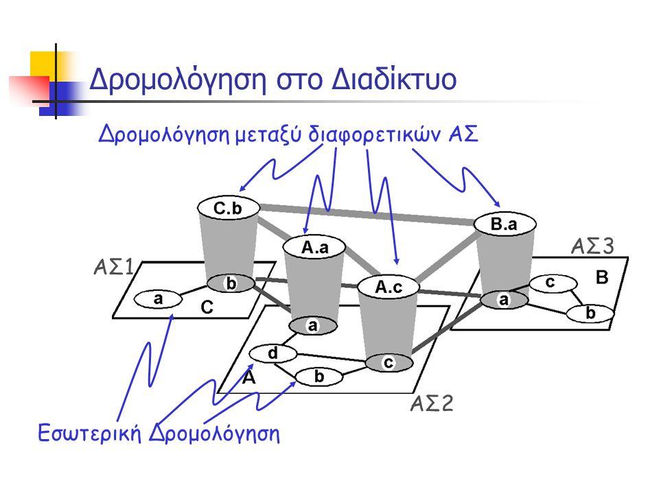 Στατική Δρομολόγηση (1/3)  Ο πίνακας δρομολόγησης δημιουργείται χειροκίνητα από τον διαχειριστή του δικτύου και αποθηκεύεται  Ο διαχειριστής ενημερώνει τον πίνακα κάθε φορά που ενεργοποιείται μια νέα σύνδεση  Οι δρομολογητές δεν ανταλλάσσουν πληροφορία  Τα τερματικά συνήθως ξέρουν την IP διεύθυνση ενός default δρομολογητή  Στα τερματικά γίνεται να δημιουργηθούν δυναμικά οι πίνακες δρομολόγησης μέσω του πρωτόκολλου ICMP (Internet Control Message Protocol):  Ένας δρομολογητής ενημερώνει ένα τερματικό για την μη ύπαρξη διαδρομής προς κάποιον προορισμό (ICMP Host Unreachable)  Ανακατευθύνει την κίνηση από τερματικό προς προορισμό μέσω άλλου δρομολογητή (ICMP Redirect)  Για βελτιστοποίηση δρομολόγησης