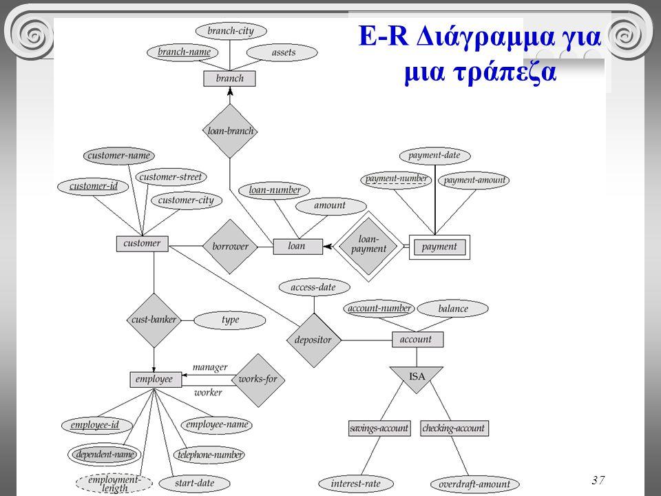 37 E-R Διάγραμμα για μια τράπεζα