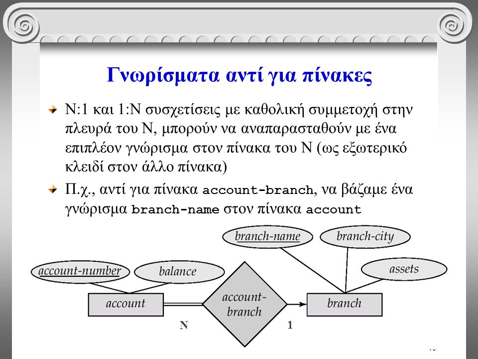 45 Γνωρίσματα αντί για πίνακες Ν:1 και 1:Ν συσχετίσεις με καθολική συμμετοχή στην πλευρά του Ν, μπορούν να αναπαρασταθούν με ένα επιπλέον γνώρισμα στο