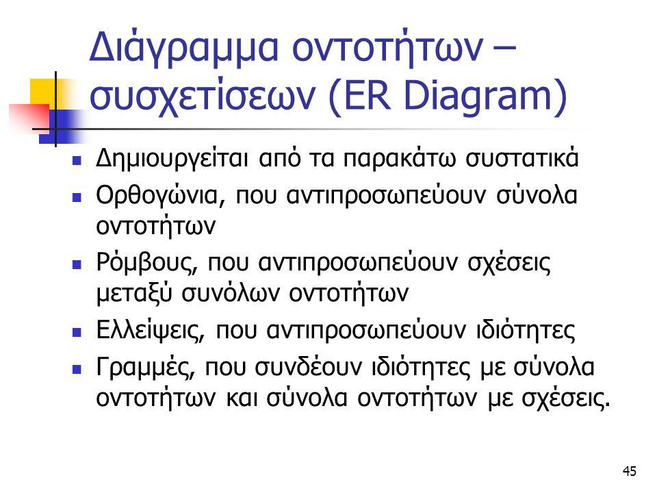 45 Διάγραμμα οντοτήτων – συσχετίσεων (ER Diagram)  Δημιουργείται από τα παρακάτω συστατικά  Ορθογώνια, που αντιπροσωπεύουν σύνολα οντοτήτων  Ρόμβους, που αντιπροσωπεύουν σχέσεις μεταξύ συνόλων οντοτήτων  Ελλείψεις, που αντιπροσωπεύουν ιδιότητες  Γραμμές, που συνδέουν ιδιότητες με σύνολα οντοτήτων και σύνολα οντοτήτων με σχέσεις.