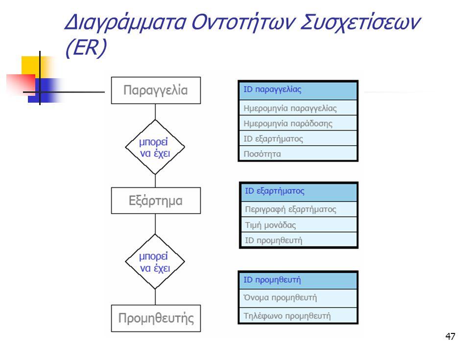 47 Διαγράμματα Οντοτήτων Συσχετίσεων (ER)
