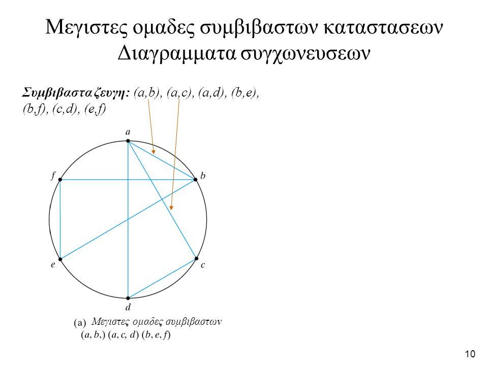 10 Μεγιστες ομαδες συμβιβαστων καταστασεων Διαγραμματα συγχωνευσεων Συμβιβαστα ζευγη: (a,b), (a,c), (a,d), (b,e), (b,f), (c,d), (e,f) Μεγιστες ομαδες συμβιβαστων