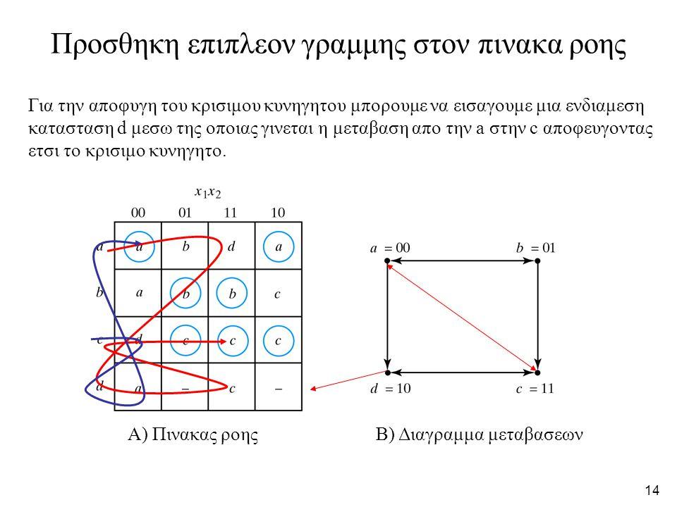14 Α) Πινακας ροηςΒ) Διαγραμμα μεταβασεων Προσθηκη επιπλεον γραμμης στον πινακα ροης Για την αποφυγη του κρισιμου κυνηγητου μπορουμε να εισαγουμε μια ενδιαμεση κατασταση d μεσω της οποιας γινεται η μεταβαση απο την a στην c αποφευγοντας ετσι το κρισιμο κυνηγητο.