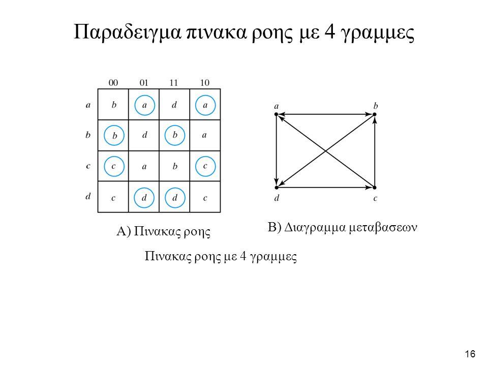 16 Παραδειγμα πινακα ροης με 4 γραμμες Πινακας ροης με 4 γραμμες Α) Πινακας ροης Β) Διαγραμμα μεταβασεων