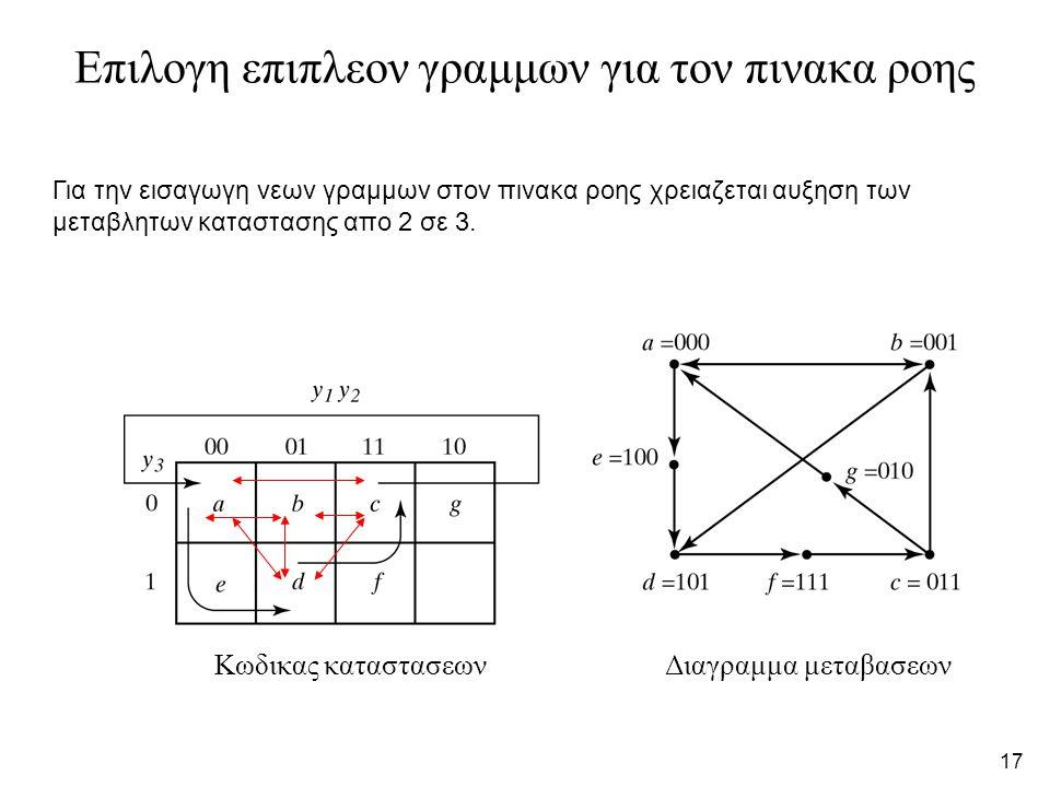 17 Επιλογη επιπλεον γραμμων για τον πινακα ροης Κωδικας καταστασεωνΔιαγραμμα μεταβασεων Για την εισαγωγη νεων γραμμων στον πινακα ροης χρειαζεται αυξηση των μεταβλητων καταστασης απο 2 σε 3.