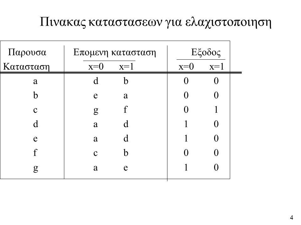 4 Πινακας καταστασεων για ελαχιστοποιηση Παρουσα Επομενη κατασταση Εξοδος Κατασταση x=0 x=1 x=0 x=1 adb00 bea00 cgf01 dad10 ead10 fcb00 gae10