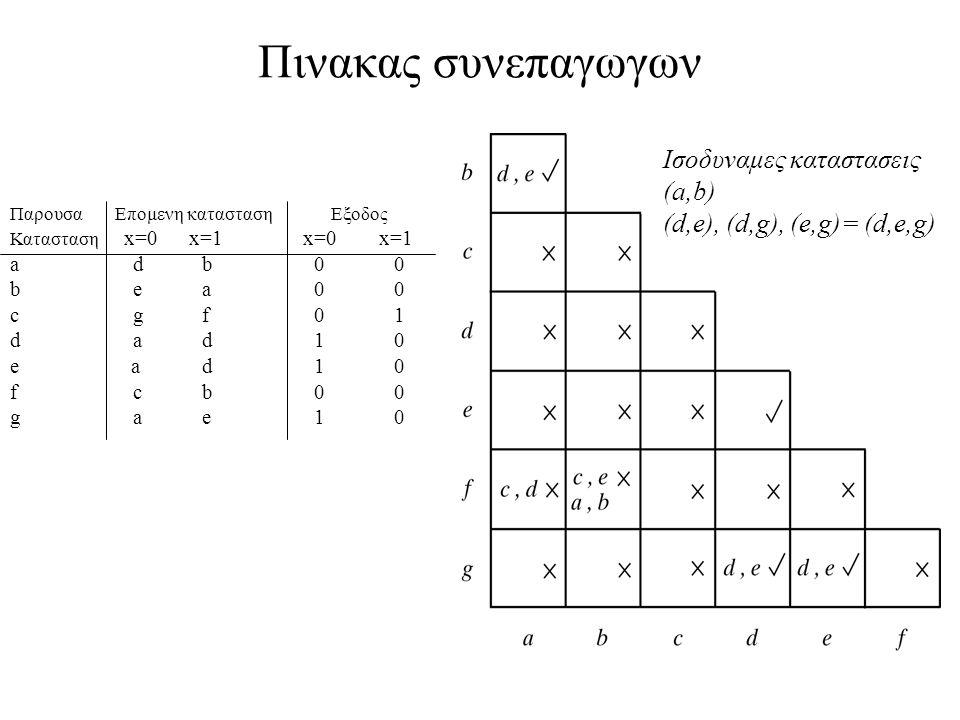 5 Πινακας συνεπαγωγων Παρουσα Επομενη κατασταση Εξοδος Κατασταση x=0 x=1 x=0 x=1 a db 00 b ea 00 c gf 01 d ad 10 e ad 10 f cb 00 g ae 10 Ισοδυναμες καταστασεις (a,b) (d,e), (d,g), (e,g)= (d,e,g)