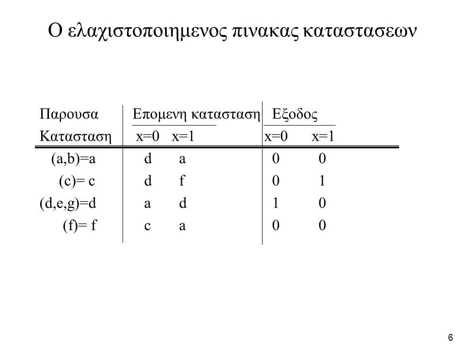 6 Ο ελαχιστοποιημενος πινακας καταστασεων ΠαρουσαΕπομενη καταστασηΕξοδος Κατασταση x=0 x=1 x=0 x=1 (a,b)=a da00 (c)= c d f01 (d,e,g)=d ad10 (f)= f ca00
