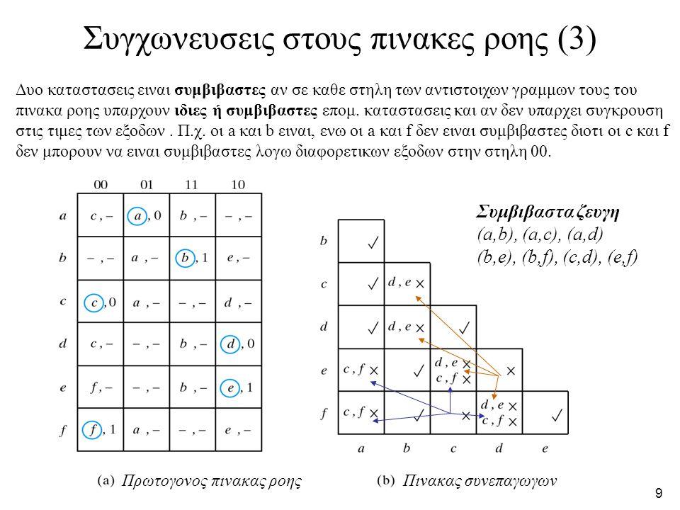 9 Συγχωνευσεις στους πινακες ροης (3) Πρωτογονος πινακας ροηςΠινακας συνεπαγωγων Δυο καταστασεις ειναι συμβιβαστες αν σε καθε στηλη των αντιστοιχων γραμμων τους του πινακα ροης υπαρχουν ιδιες ή συμβιβαστες επομ.