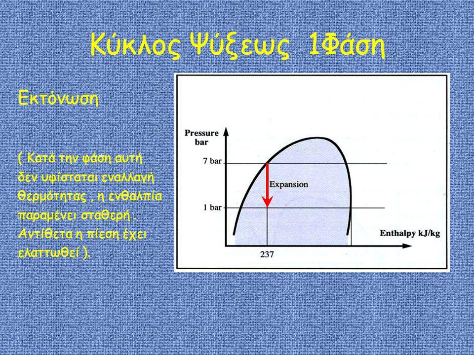 Κύκλος Ψύξεως 1Φάση Εκτόνωση ( Κατά την φάση αυτή δεν υφίσταται εναλλαγή θερμότητας, η ενθαλπία παραμένει σταθερή.