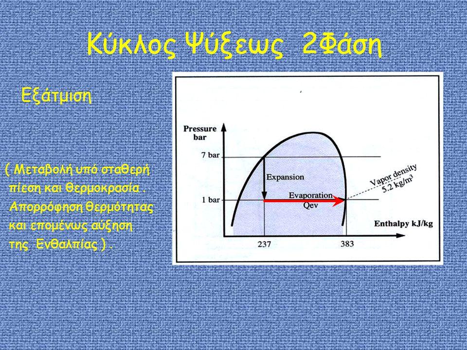 Κύκλος Ψύξεως 2Φάση Εξάτμιση ( Μεταβολή υπό σταθερή πίεση και θερμοκρασία.