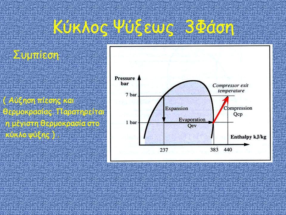 Κύκλος Ψύξεως 3Φάση Συμπίεση ( Αύξηση πίεσης και θερμοκρασίας.