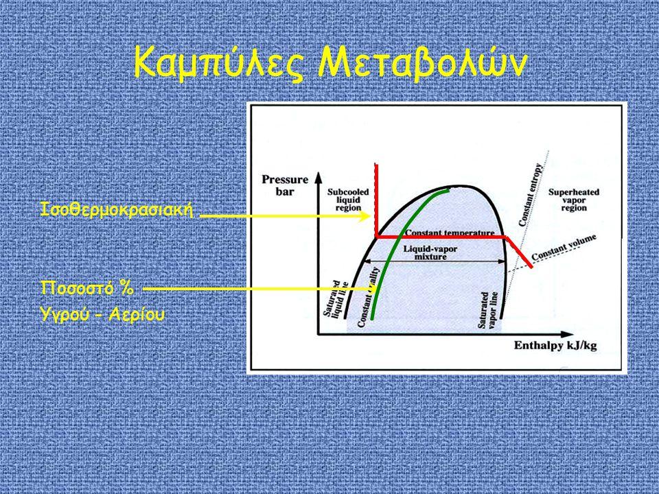 Καμπύλες Μεταβολών Ισοθερμοκρασιακή Ποσοστό % Υγρού - Αερίου