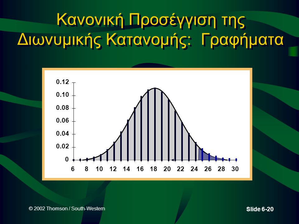 © 2002 Thomson / South-Western Slide 6-20 Κανονική Προσέγγιση της Διωνυμικής Κατανομής: Γραφήματα 0 0.02 0.04 0.06 0.08 0.10 0.12 68101214161820222426